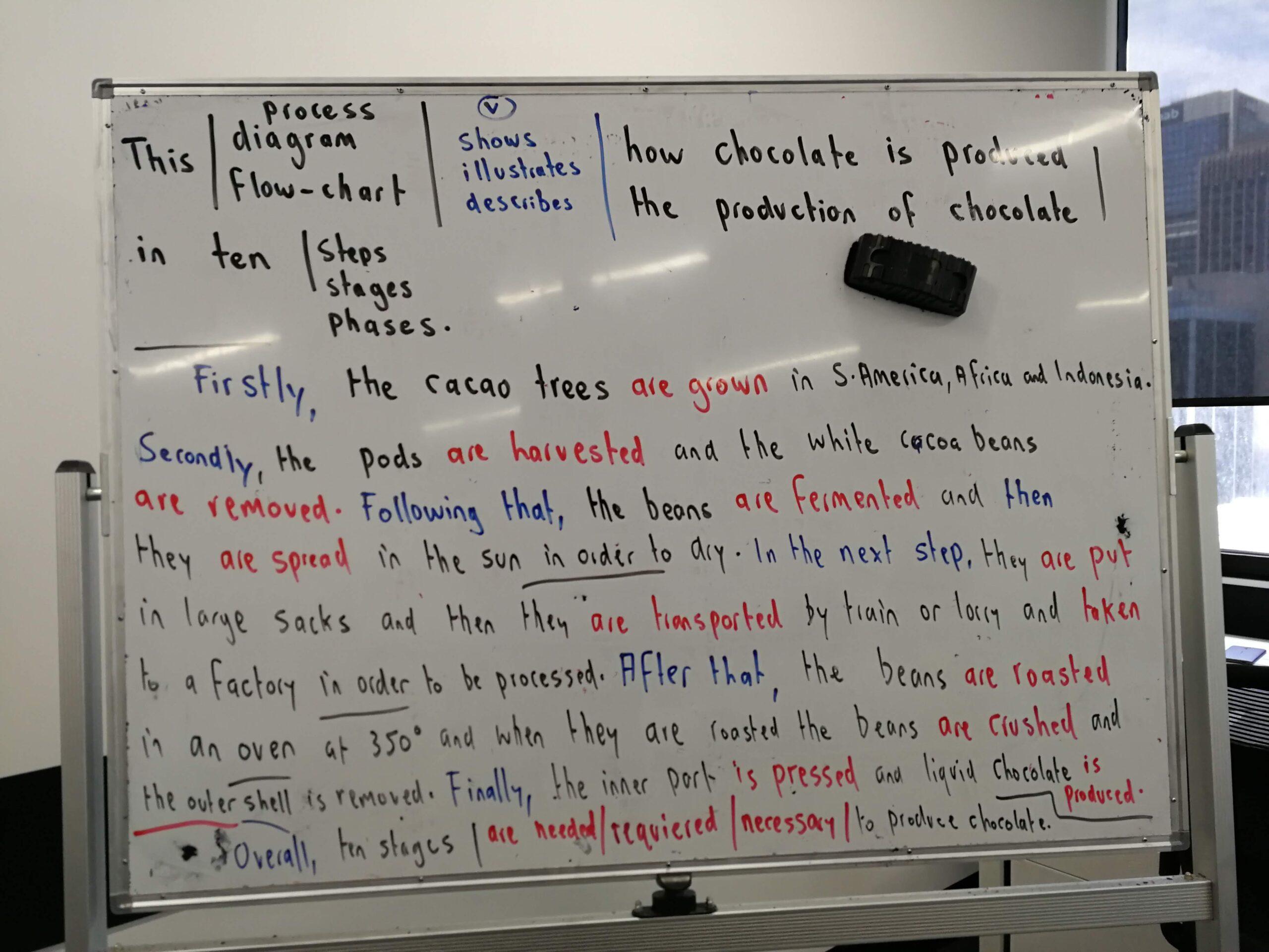 海外の語学学校では日本語はなく、当然英語を英語で学ぶ必要が有り。
